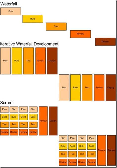 scrum visio scrum process template visio