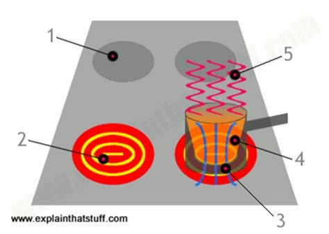 how inductor works animation inductor how stuff works 28 images oscillator and capacitor how flashes work howstuffworks