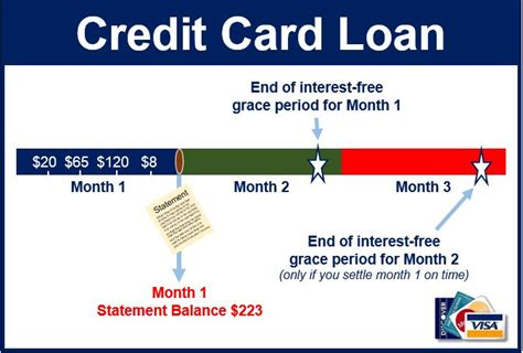 make mortgage payment with credit card what is a credit card loan market business news