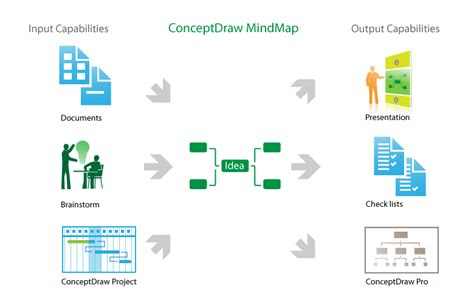 how to make doodle presentations exporting conceptdraw mindmap document to powerpoint