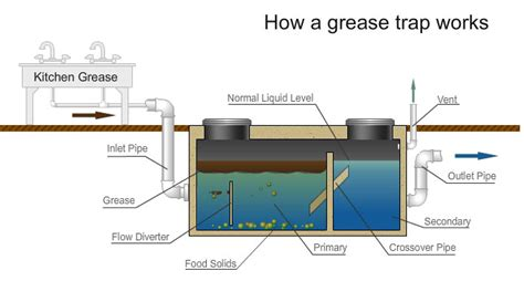 under solids interceptor what is the difference between a grease trap and a grease