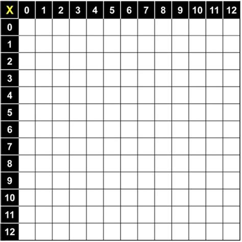 Multiplication Table Blank by Free Blank Multiplication Chart 1 12 Math Wallpapers Multiplication Chart And