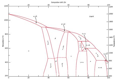 cu zn phase diagram figure 10 21 shows a portion of the copper zinc ph