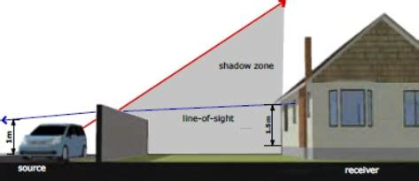 how to reduce highway noise in backyard noise barrier shadow zone tuin pinterest gardens