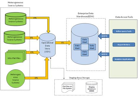 etl testing workflow process testing data warehouse cognitive