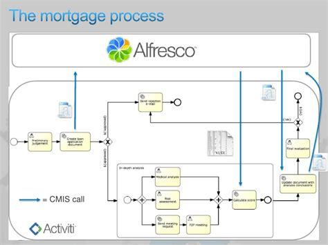 alfresco activiti workflow exle introduction to activiti bpm