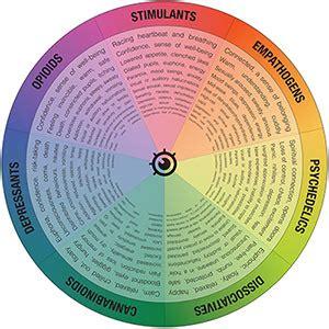 drugs wheel   model  substance awareness