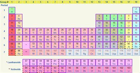 tavola periodica degli elementi hd la tavola periodica accoglie altri 4 elementi recentemente