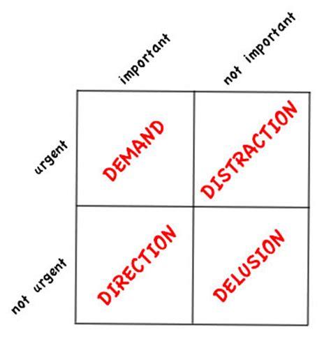 time management matrix template