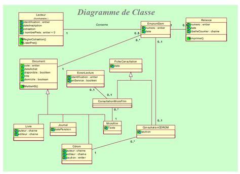 diagramme de cas d utilisation cours exercice uml etude de cas gestion m 233 diath 232 que cas d