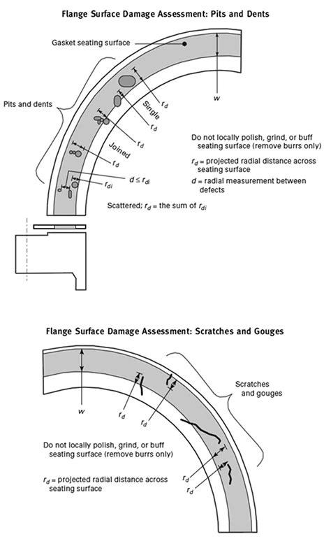Manage & Understand Flange Face Damage