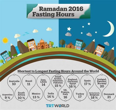 ramadan fasting hours 2018 the omani which gets 3 5 hours of sunlight a day