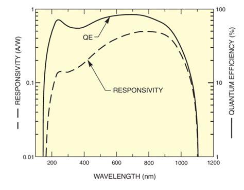 silicon photodiode quantum efficiency silicon photodiode quantum efficiency 28 images high power high efficiency photodiode for