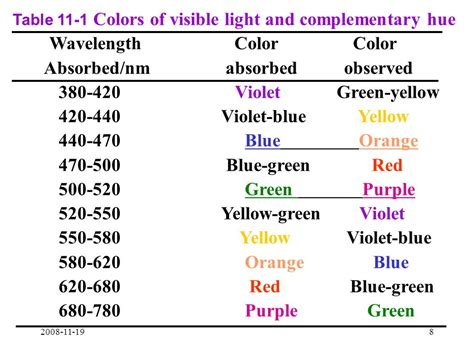 wavelength colors chapter eleven ultraviolet visible spectrophotometry ppt