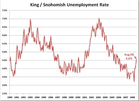Seattle Mba Unemployment Rate by Local Unemployment Up Again Seattle