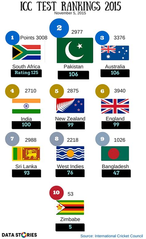 icc test rankings pakistan jumps to 2nd on test cricket ranking data stories