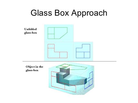 orthographic projection