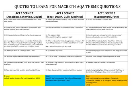 themes in macbeth bbc macbeth differentiated activity on quotes that link to