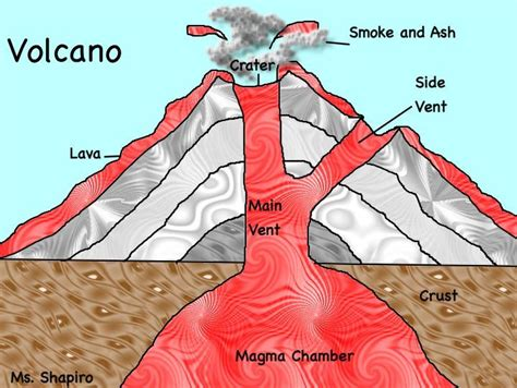 diagram of volcanoe volcano diagram summer projects volcanes