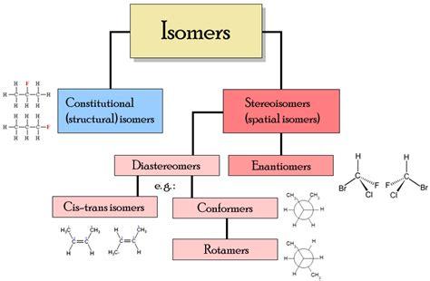 organic chemistry flowchart organic chemistry flow chart student doctor network