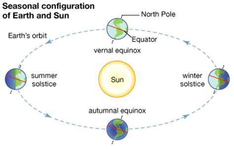 spring starts on different days across u s wsb tv vernal equinox hudson valley geologist