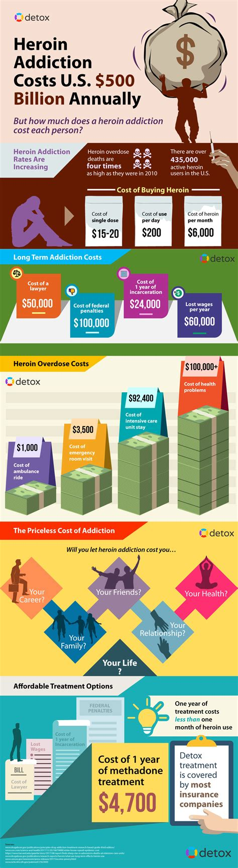 Methadone Detox Cost by The Rising Costs Of Heroin Addiction And How To Avoid Them