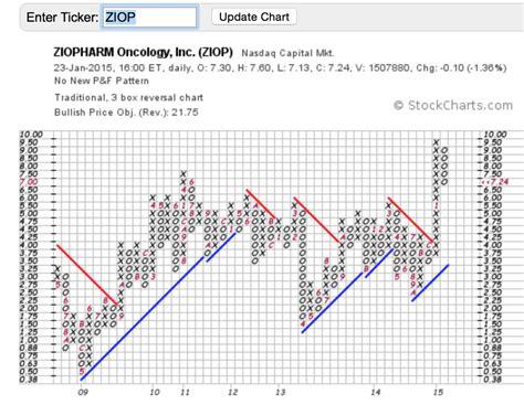 ziop quote ziopharm ziop is the stock to options2wealth
