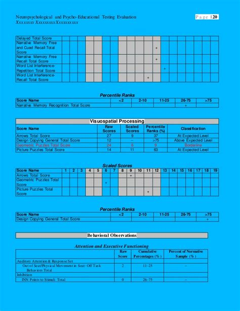 Sle Neuropsychological Report Sle Neuropsychological And Psycho Educational Testing Neuropsychological Report Template