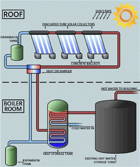 solar thermal water systems a cushion against