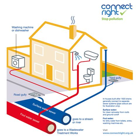 home drainage system diagram misconnected pipes