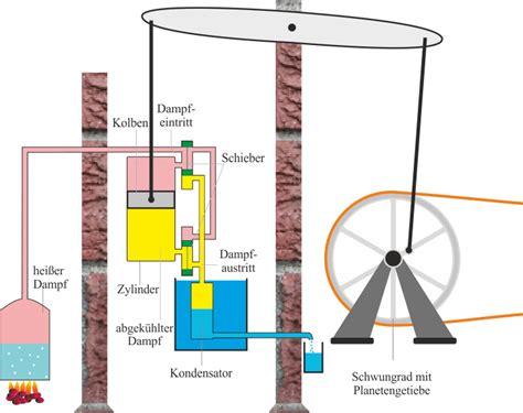 Watt Lebenslauf Auf Englisch W 228 Rmekraftmaschinen Leifi Physik
