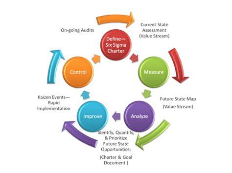 Visual Six Sigma Data Analysis Lean Ebook E Book supply chain management adoption of the six sigma