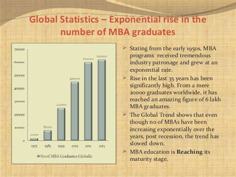 Mba In India Statistics by Mba Education And Its Utility In The Corporate World