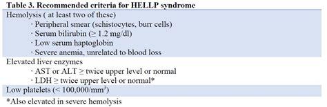 Gestation Table Gestational Hypertension Preeclampsia The Clinical Advisor