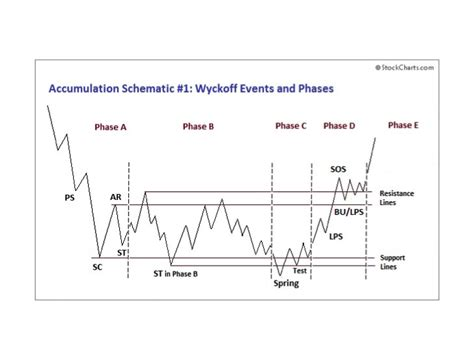 stock accumulation pattern wyckoff power charting let s review wyckoff power