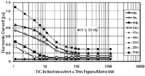 harmonic current inductor joliet technologies evaluating harmonics