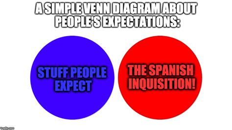 monty python witch venn diagram nobody expects the inquisition monty python imgflip