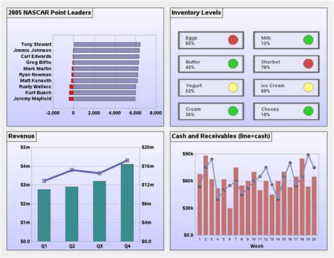 airline data dashboard oil industry dashboard stop