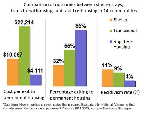 rapid re housing rapid re housing the transition to permanent housing got a lot faster