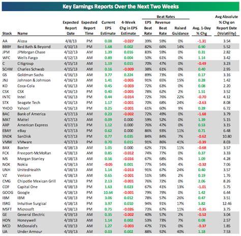 Q Earnings Calendar Snapshot Of Market Week April 9 12 The Basis Point