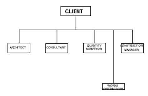 design and build procurement route construction procurement routes in the contemporary system