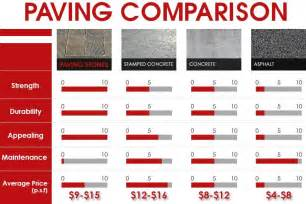 pavers prices get pavers installation cost per sq ft