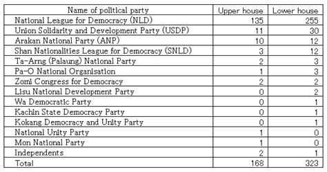 table number of seats column the 2015 myanmar general election a historic