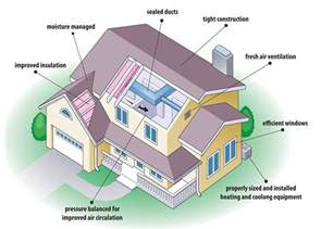 energy efficient homes tips for building energy efficient houses