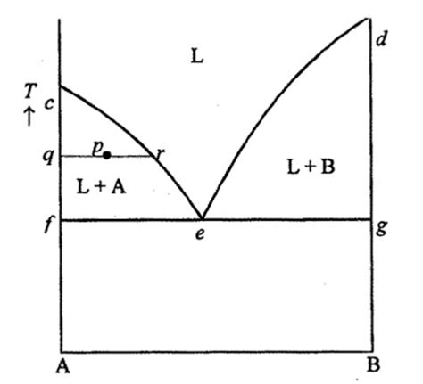 material science phase diagram phase diagrams for metal and alloy material science