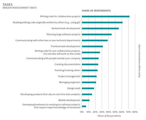 application design engineer salaries 2016 european software development salary survey o