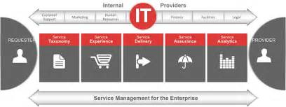 Service management and delivery due to using fragmented solutions to