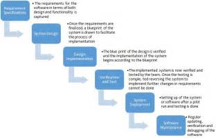 waterfall model definition it amp systems dictionary mba