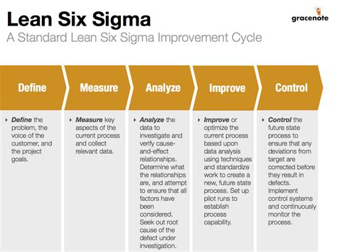 lean six sigma for how improvement experts can help in need and help improve the environment books pin by c on let s get lean lean six sigma