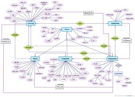 Diagram Er Diagram For Banking System Banking System Template